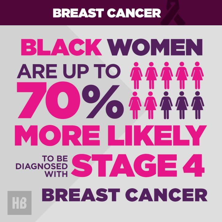 Black Women And Stage 4 Diagnosis Rates