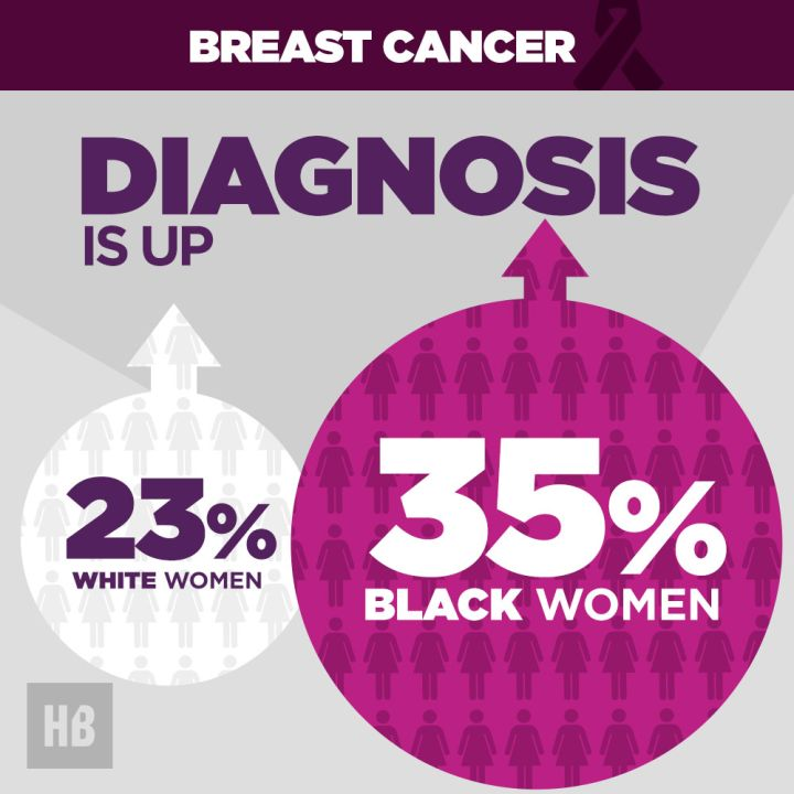 Breast Cancer Diagnosis Is Up