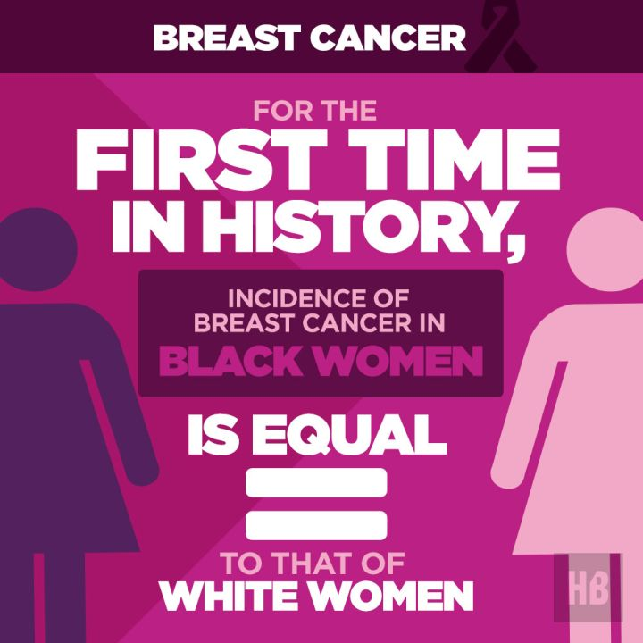 New Breast Cancer Statistics