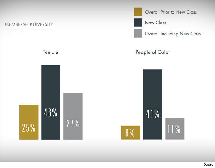 Oscars 2016 Voter Diversity Chart