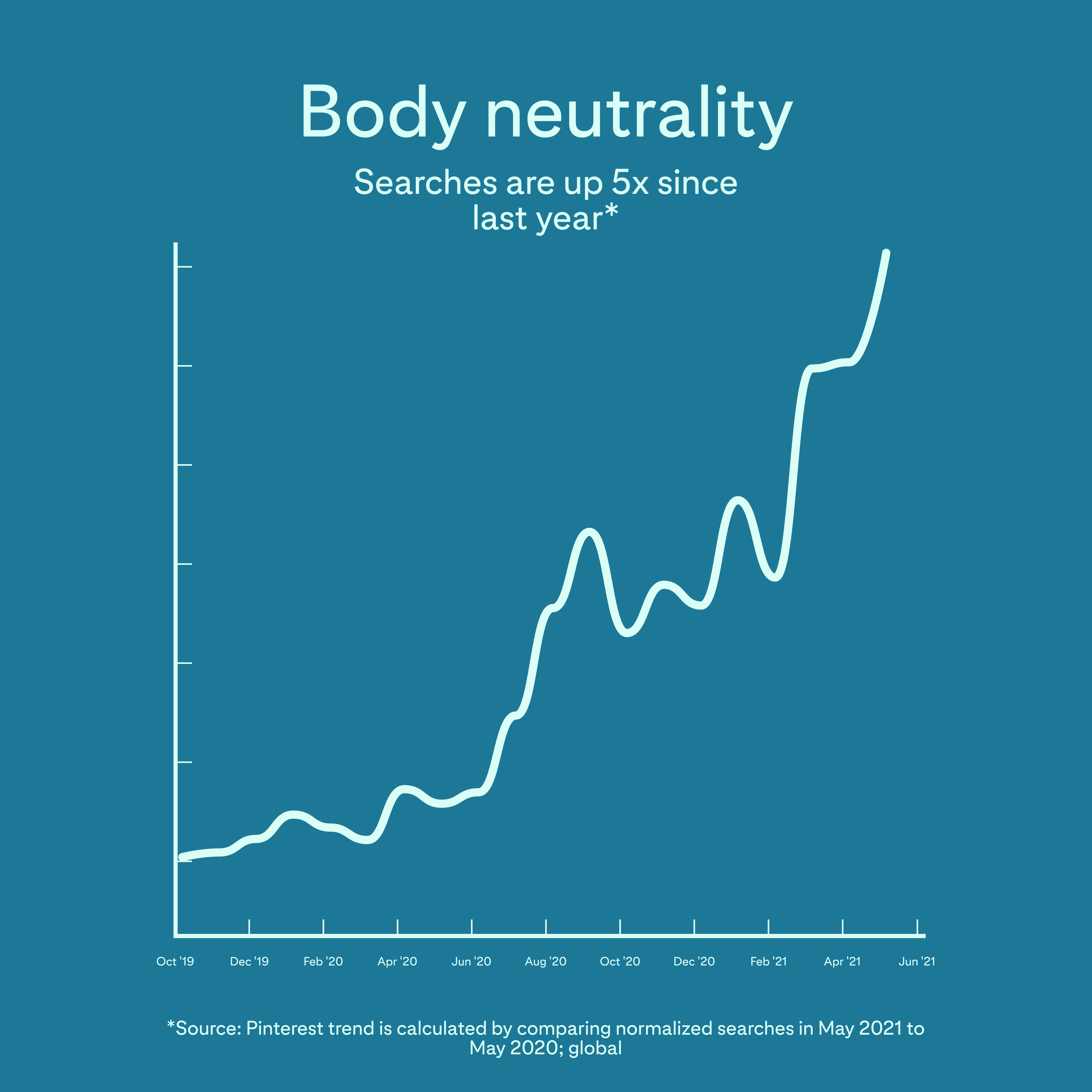 Body Neutrality Chart From Pinterest