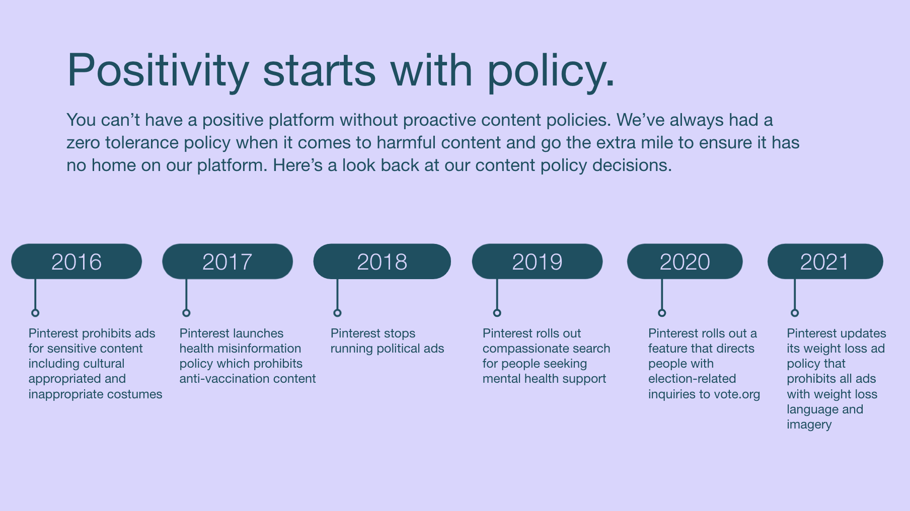 Pinterest Policy chart
